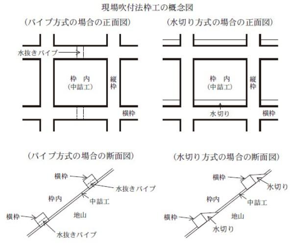 水切りコンクリートと水抜きパイプの図