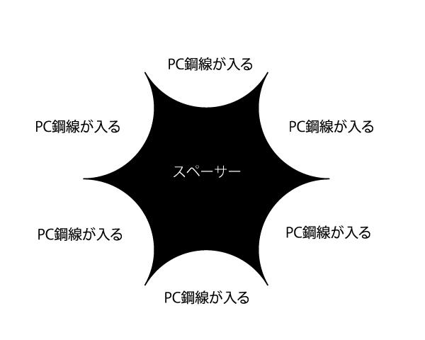 PC鋼線孔口スペーサー