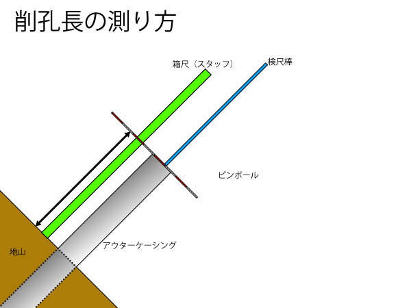 削孔長の測り方