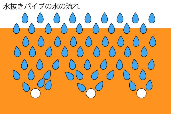 水抜きパイプ 水の流れ