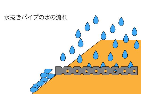 水の流れ 水抜きパイプ