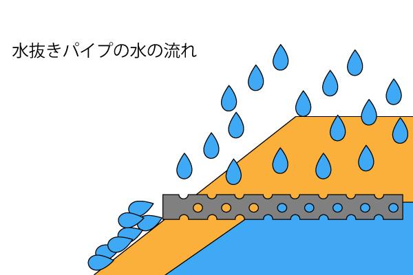 水抜きパイプ 水の流れ 断面