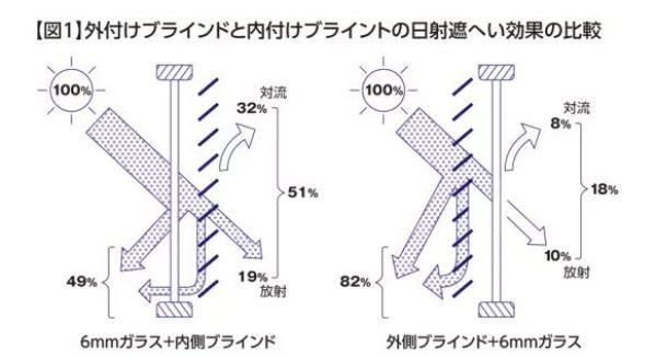 日よけシェード 窓 使い方 吊るし方 100均 キャッキン 百均 100円 熱中症予防 オーニング すだれ 遮光シート サイズ 節電 効果 種類 色 ダイソー セリア キャンドゥ