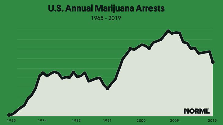 FBI: Marijuana Arrests Decline Year-Over-Year, But Still Outpace Arrests for All Violent Crimes