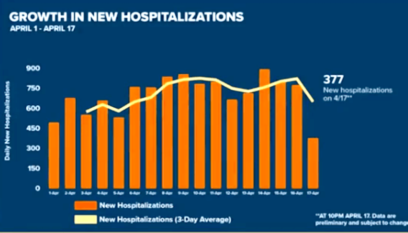 Hospitalization Growth