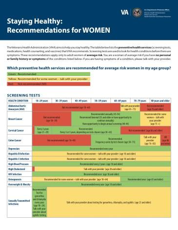 PreventiveServicesChart_Women_Color8_11June2017_508.jpg