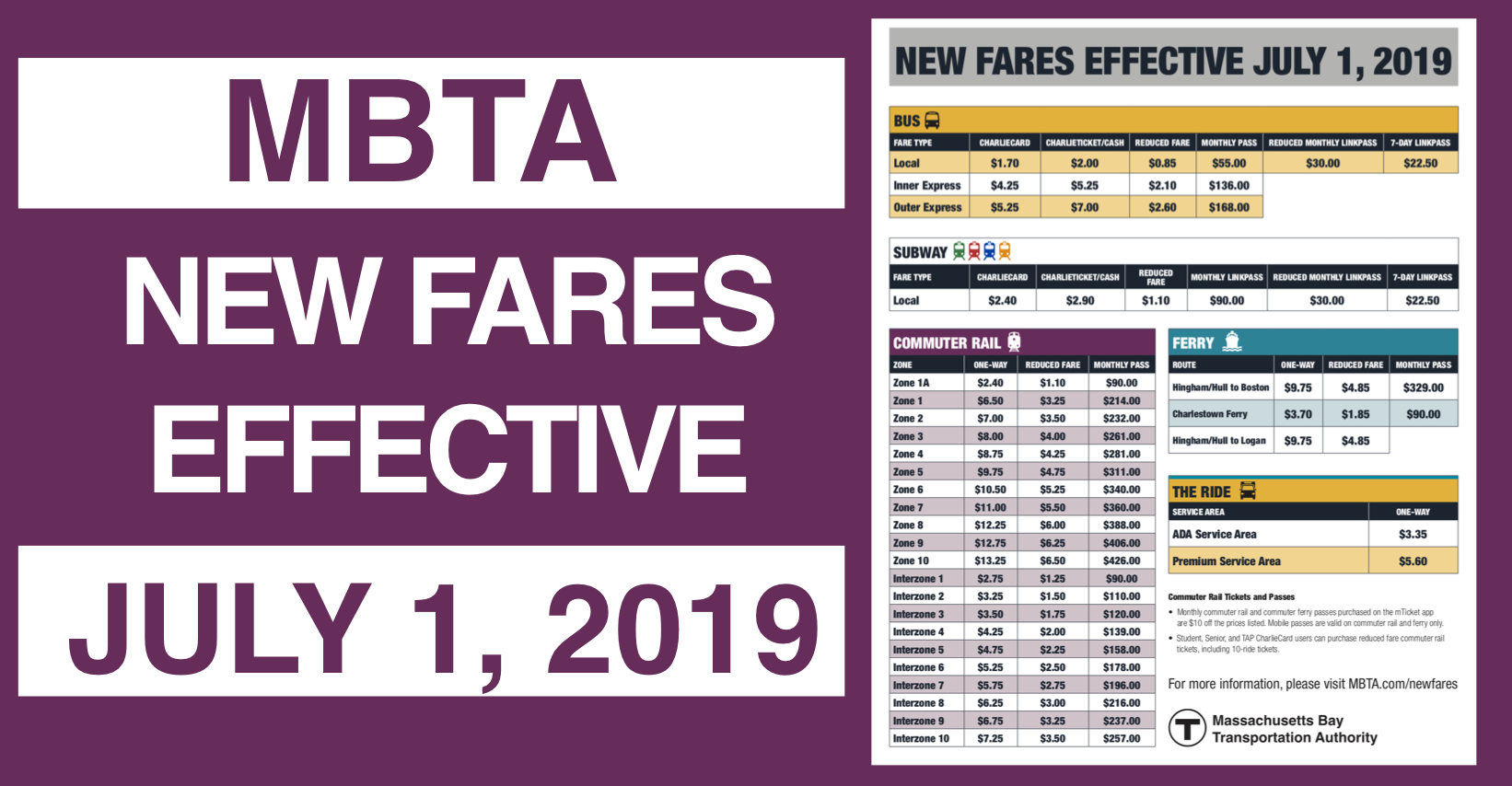 Travel on the @MBTA? Be prepared – new fares go into effect