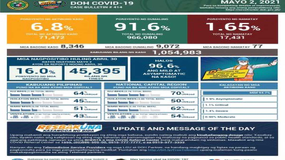 PH Covid-19 recoveries climb by 9,072 to 966,080