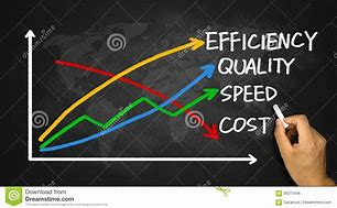 Chart showing cost vs.speed