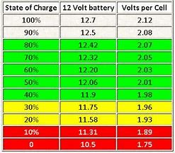 Chart showing % of battery charge