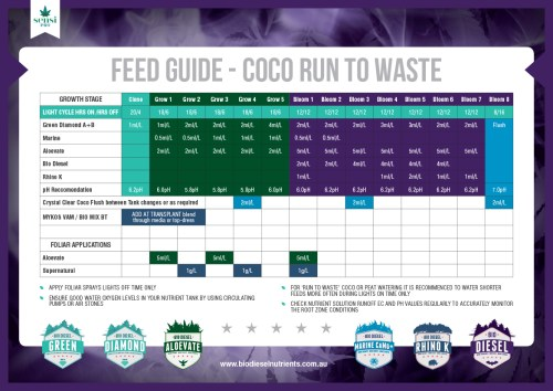 Feed guide