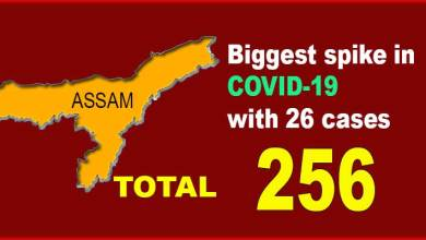 Photo of Assam: Biggest spike in COVID-19 with 26 cases,tally reaches 256