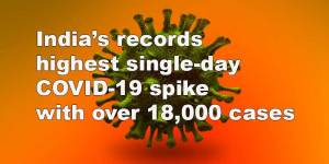India's records highest single-day COVID-19 spike with over 18,000 cases