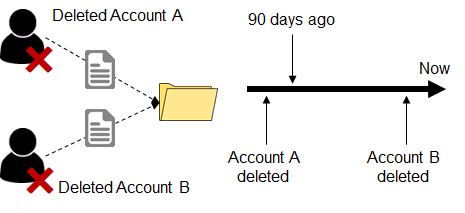 User Definition Example: Account Deleted More than 90 days ago