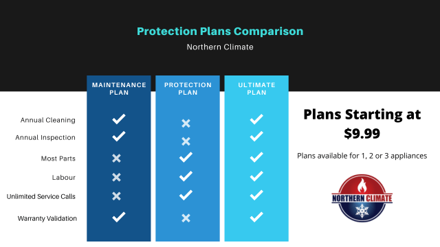 HVAC Protection Plans