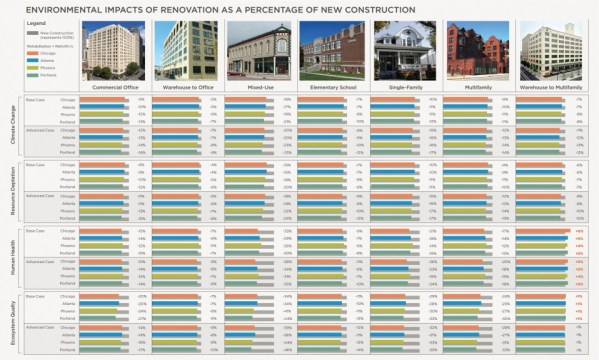 """In the study, buildings of various size, type, and location were taken into consideration. (This image is taken from the Summary of Results page of """"The Greenest Building"""" study.)"""