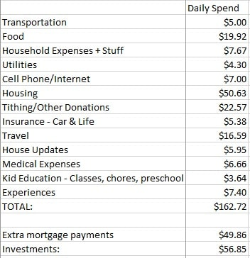 Daily Spending and Savings 2016