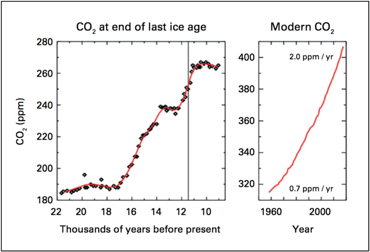Figure 4: Global atmospheric concentration of carbon dioxide (CO2) at the end of the last ice age (left panel) and in the past half century (right panel). From the World Meteorological Organization Global Atmosphere Watch (GAW) Programme, October 2017.