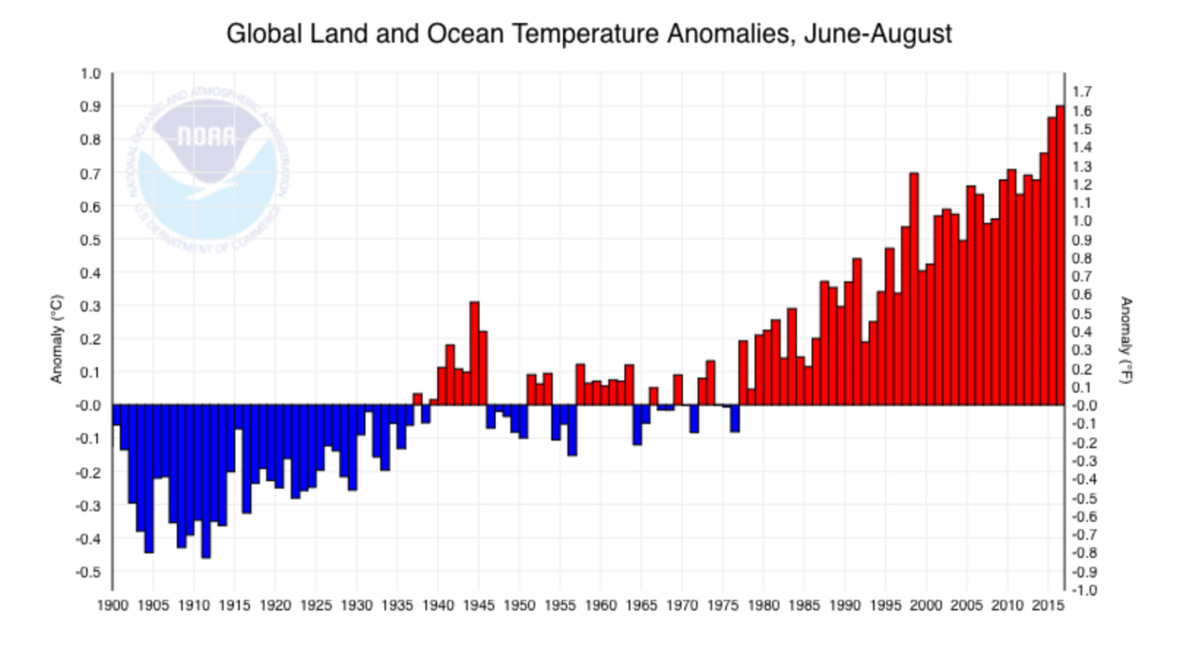 Figure five: Climate at a Glance, Global Time Series, NOAA National Centers for Environmental Information, August 2017.