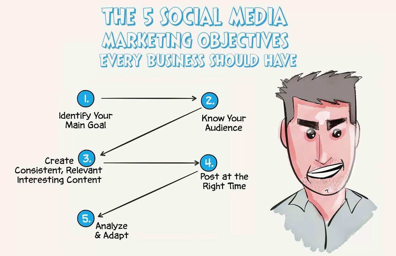 5 Social Media Objectives
