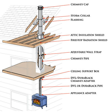 Duratech Chimney Pipe How To Install A Duratech Chimney System