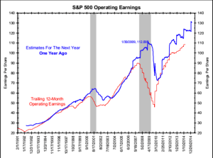 Analyst Earnings Expectations