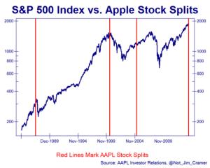 SPX vs AAPL