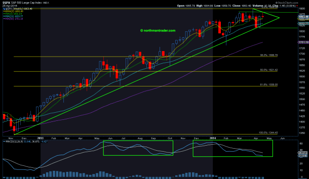 $SPX weekly