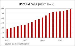 US-total-debt-20141