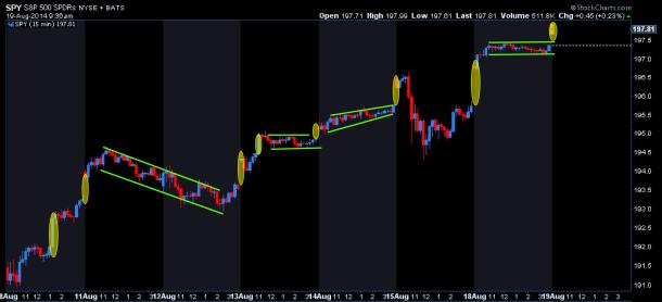 SPY gaps