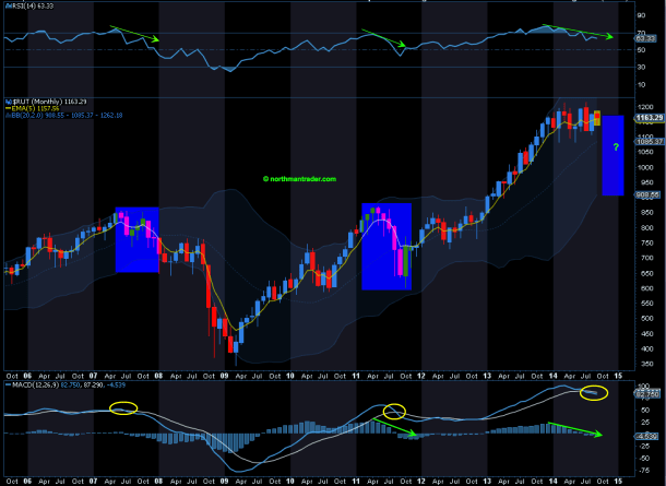 $RUT monthly