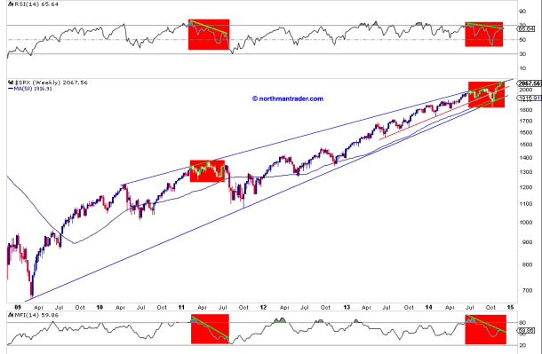 SPX weekly