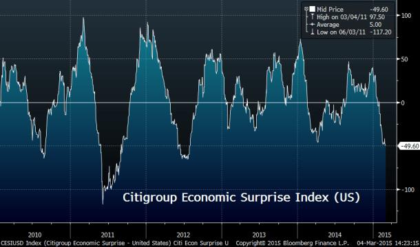Economic Index