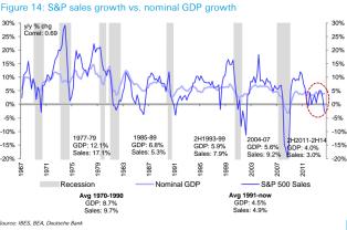 GDP vs Sales