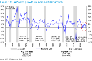 GDP vs Sales