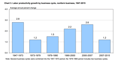 productivity growth cycle
