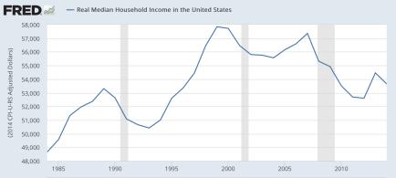 real income