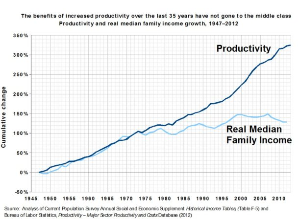income productivity