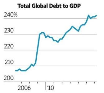 global-debt