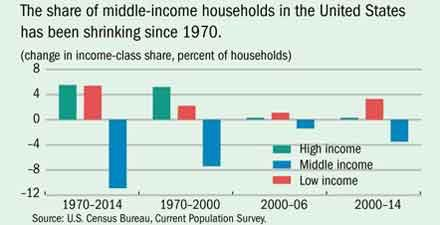 middle-income