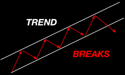 Trend Breaks