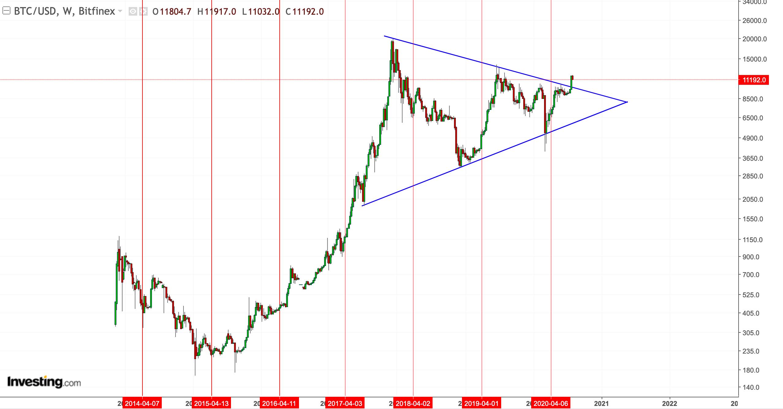 bitcoin più vicino)