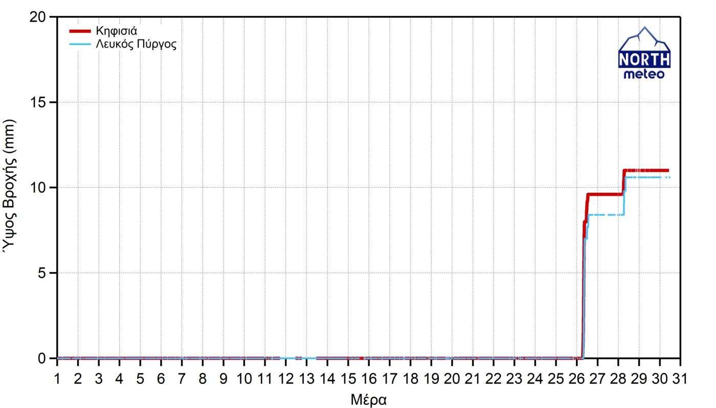 Σχήμα 3 - Συγκριτικό διάγραμμα αθροιστικού μηνιαίου υετού για τους σταθμούς Λευκού Πύργου και Κηφισιάς.