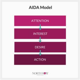 model-aida