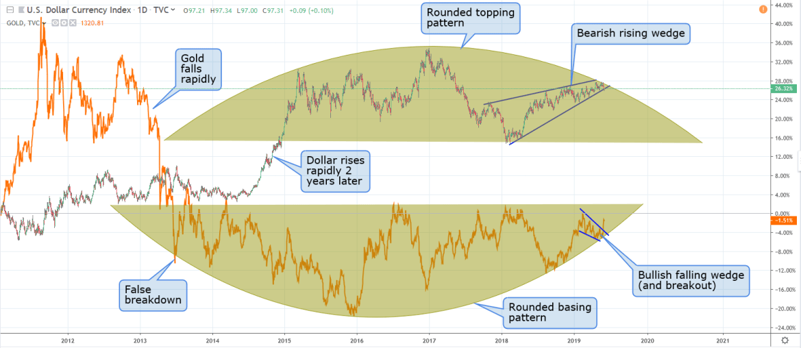 Gold & The US Dollar – June 4th 2019