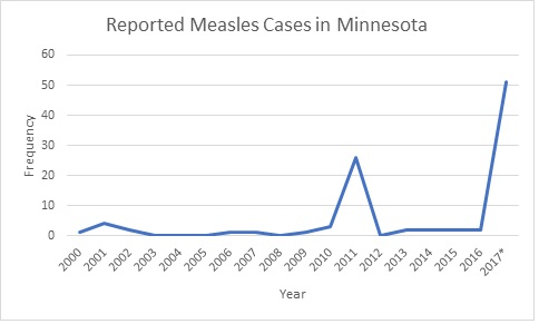 Measles Cases in MN