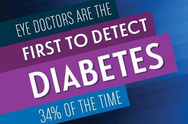 An Eye Exam Can Detect Diabetes in its Early Stages
