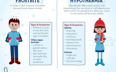 Environmental Medical Emergencies – Hypothermia