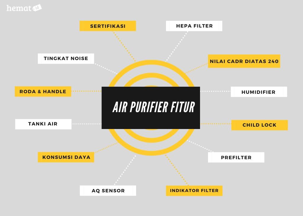Fitur yang perlu anda perhatikan air purifier