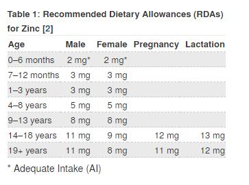 Rekomendasi kebutuhan zinc harian berdasarkan RDA